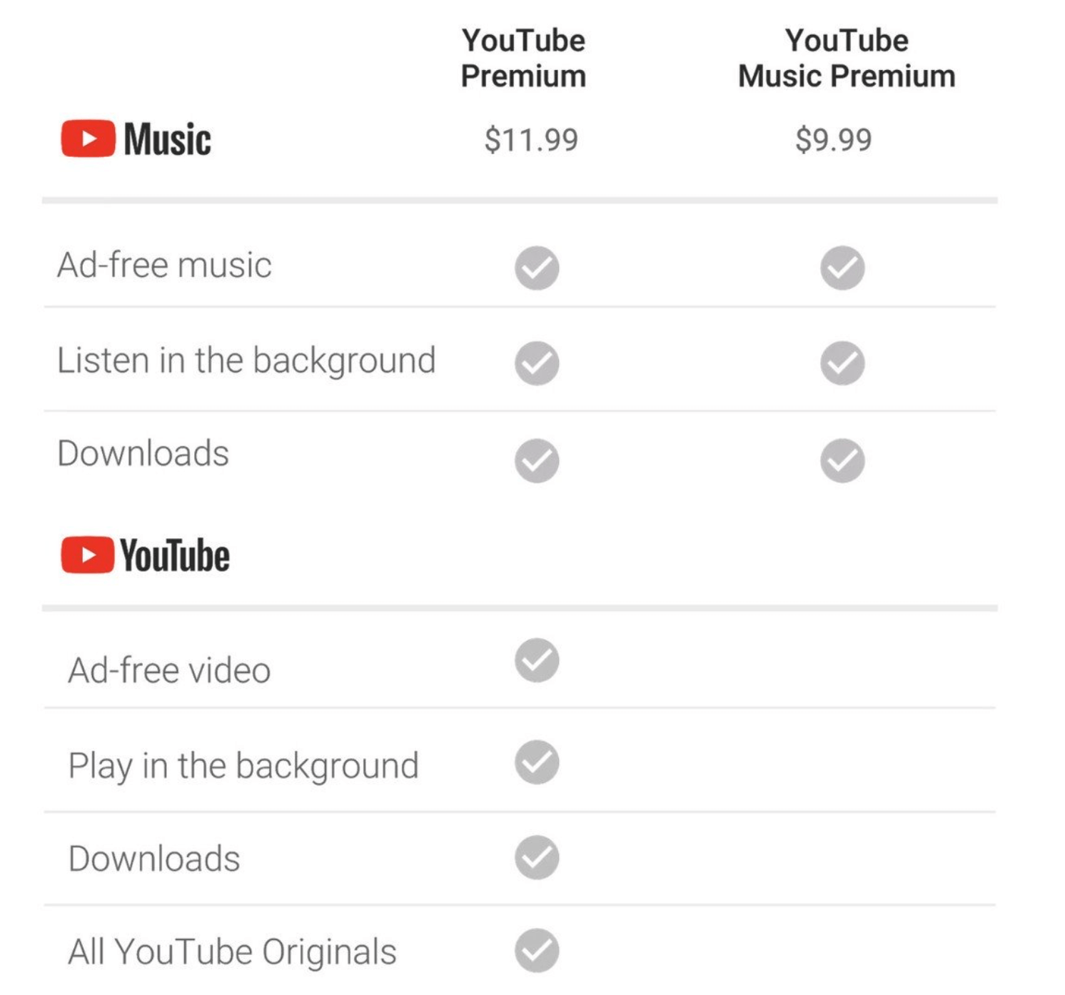 Should You Get YouTube Premium?