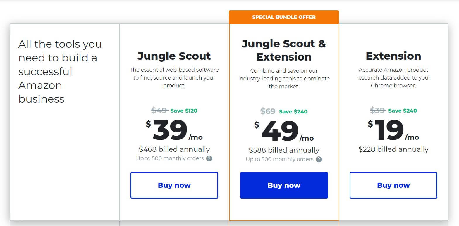 Selling on Amazon? Get Full Insights with Jungle Scout (Full Review)