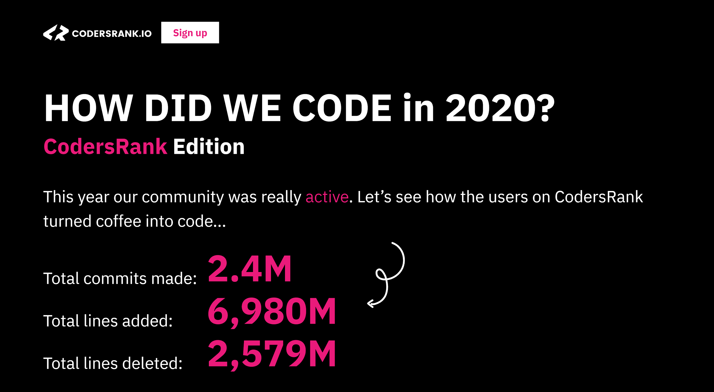 2020 Year in Review by CodersRank: See the Coding Stats for the Year